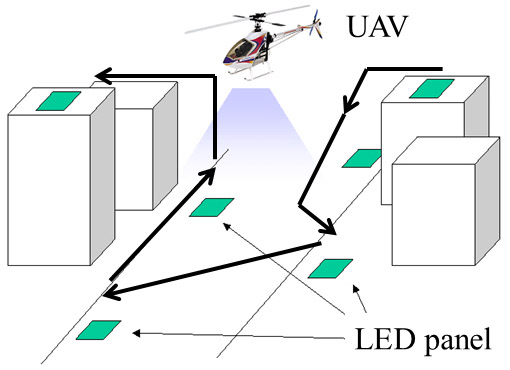 LED Panel Detection and Pattern Discrimination Using UAV's On-Board Camera for Autoflight Control