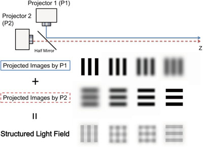 Structured Light Field Generated by Two Projectors for High-Speed Three Dimensional Measurement