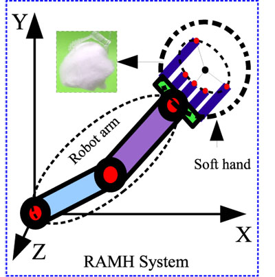 Operator-Based Robust Nonlinear Control Design of a Robot Arm with Micro-Hand