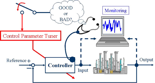Design and Experimental Evaluation of a Performance-Driven PID Controller