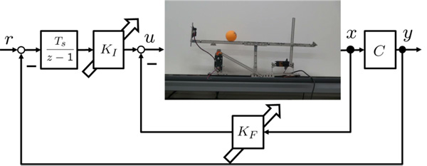 Fictitious Reference Signal Based Real-Time Update of State Feedback Gains and its Experimental Verification