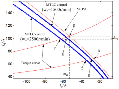 Model-Based Minimum Total Loss Control of Interior Permanent Magnet Synchronous Motor