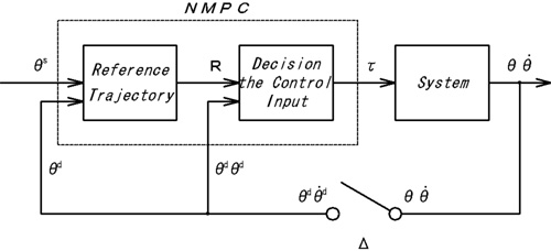 Control Parameters Tuning Method of Nonlinear Model Predictive Controller Based on Quantitatively Analyzing