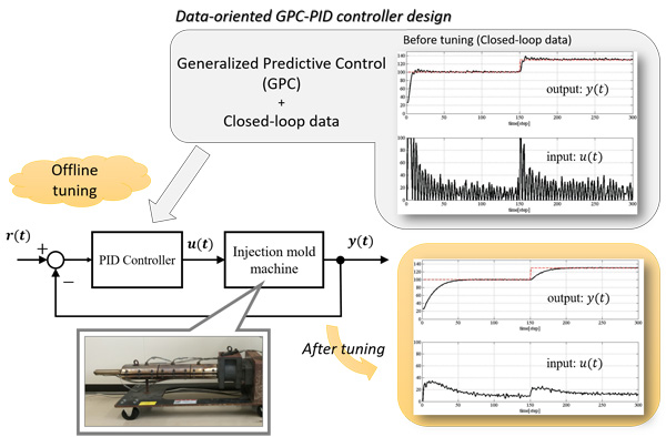 Design and Experimental Evaluation of a Data-Oriented Generalized Predictive PID Controller