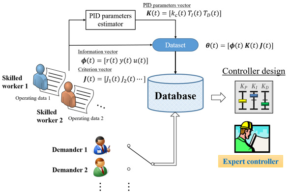 Design and Application of a Data-Driven Expert Controller Based on the Operating Data of a Skilled Worker
