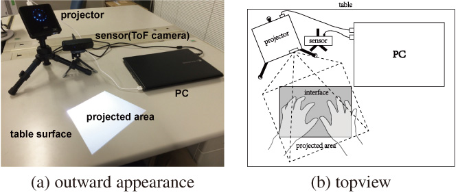 Near-Field Touch Interface Using Time-of-Flight Camera