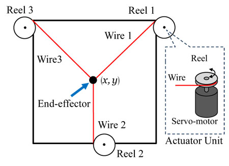 Error Evaluation Method of Approximated Inverse Kinematics for Parallel-Wire Driven System – Basic Study for Three-Wire Planar System –