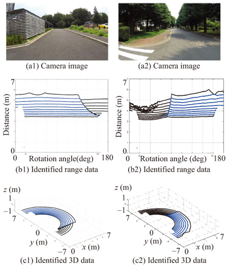 Fundamental Study on Road Detection Method Using Multi-Layered Distance Data with HOG and SVM