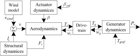 Adaptive Integral Sliding Mode Control via Fuzzy Logic for Variable Speed Wind Turbines