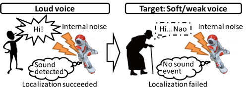 Noise-Robust MUSIC-Based Sound Source Localization Using Steering Vector Transformation for Small Humanoids