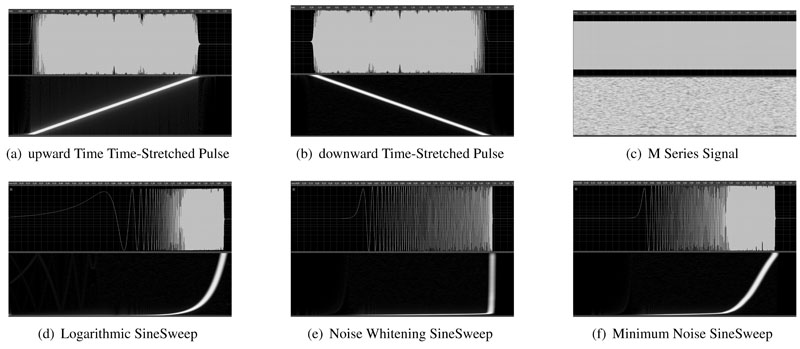 Influence of Different Impulse Response Measurement Signals on MUSIC-Based Sound Source Localization
