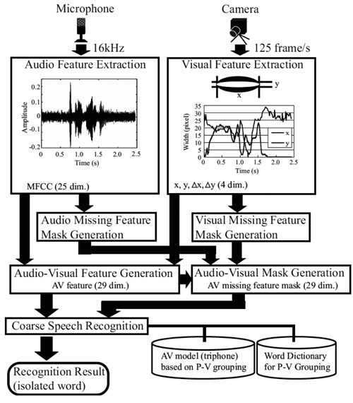 Psychologically-Inspired Audio-Visual Speech Recognition Using Coarse Speech Recognition and Missing Feature Theory
