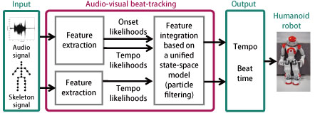 Audio-Visual Beat Tracking Based on a State-Space Model for a Robot Dancer Performing with a Human Dancer