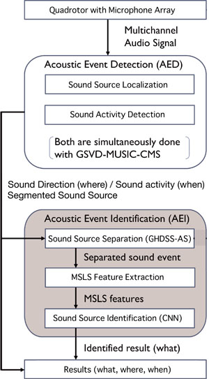 Outdoor Acoustic Event Identification with DNN Using a Quadrotor-Embedded Microphone Array