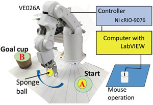 A Preliminary Study on the Handling of a Robotic Arm Based only on Temporarily Provided Auditory Information as a Substitute for Visual Information < The Case Study that Assumed the Resilient System Architecture >
