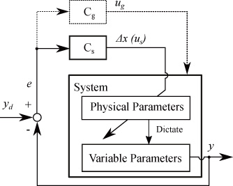 Asymptotic Realization of Desired Control Performance by Body Adaptation of Passive Dynamic Walker