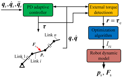 Real-Time Estimation of Sensorless Planar Robot Contact Information
