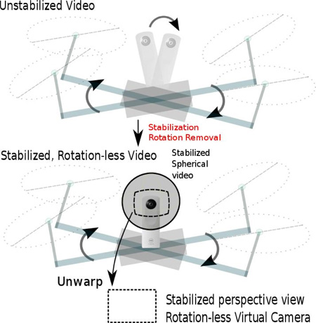 Spherical Video Stabilization by Estimating Rotation from Dense Optical Flow Fields