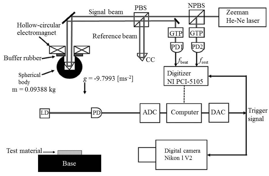 Impact Response Measurement of Poly-Urethane Sheet Using an Optical Interferometer