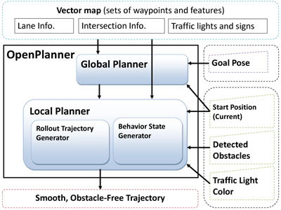 Open Source Integrated Planner for Autonomous Navigation in Highly Dynamic Environments