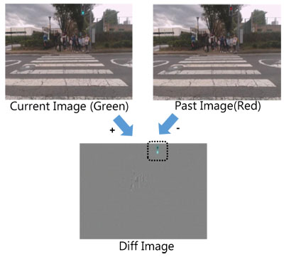 Using Difference Images to Detect Pedestrian Signal Changes