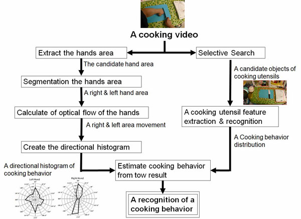 Cooking Behavior Recognition Using Egocentric Vision for Cooking Navigation