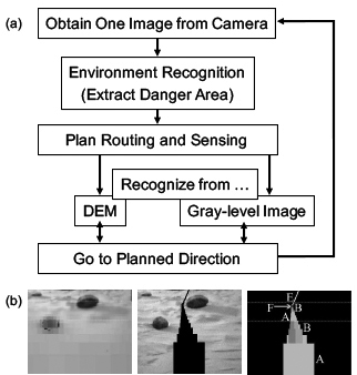 Vision-Based Behavior Planning for Lunar or Planetary Exploration Rover on Flat Surface