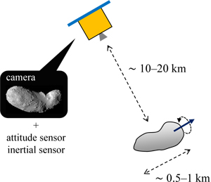 Visual Monocular Localization, Mapping, and Motion Estimation of a Rotating Small Celestial Body