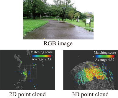 Performance Evaluation of Robot Localization Using 2D and 3D Point Clouds