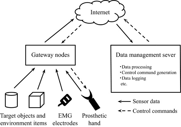 Development of an IoT-Based Prosthetic Control System