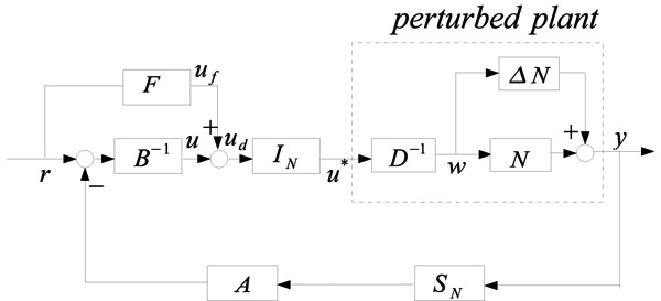 Robust Control of Nonlinear System with Input and Output Nonlinear Constraints
