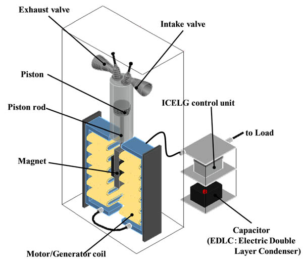 Research on High Efficiency Operation Method of Linear Generator Engine