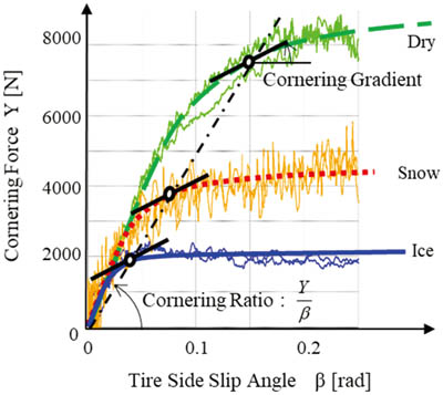 Tire Characteristics Estimation Method Independent of Road Surface Conditions