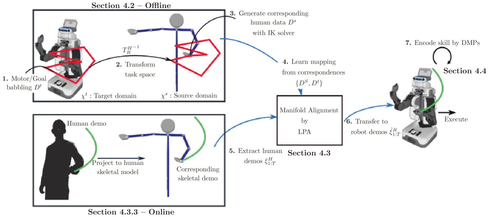 A Non-Linear Manifold Alignment Approach to Robot Learning from Demonstrations