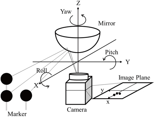 Position and Posture Measurement Method of the Omnidirectional Camera Using Identification Markers
