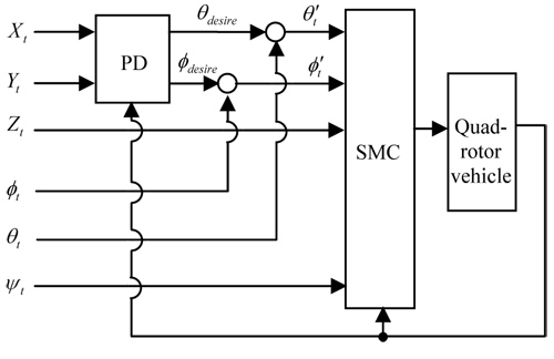 Controller Performance for Quad-Rotor Vehicles Based on Sliding Mode Control