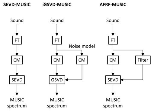Assessment of MUSIC-Based Noise-Robust Sound Source Localization with Active Frequency Range Filtering