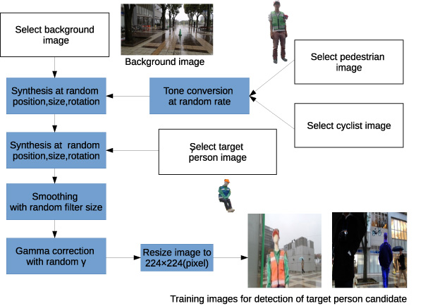 Detection of Target Persons Using Deep Learning and Training Data Generation for Tsukuba Challenge