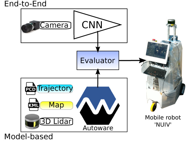 End-to-End Autonomous Mobile Robot Navigation with Model-Based System Support