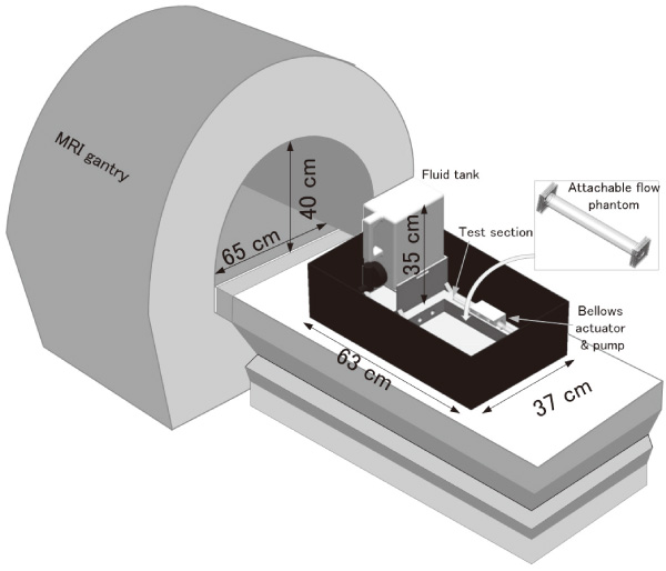 Development of the MRI Flow Phantom System Focused on Low Speed Flows in Fluid Machinery