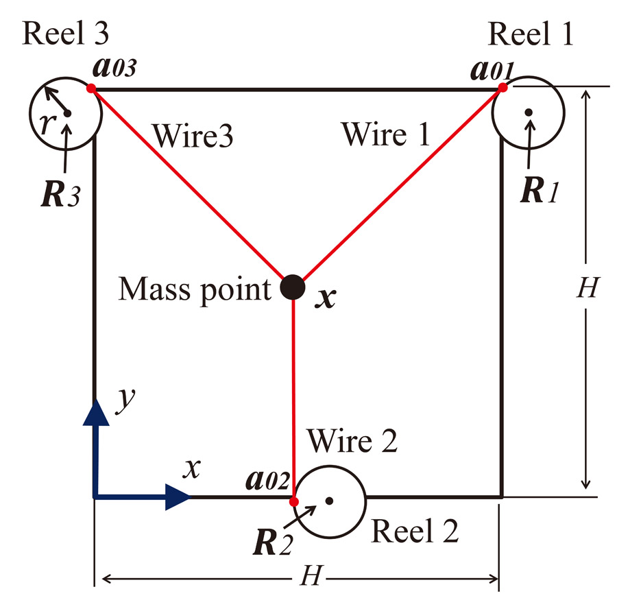 Error Analysis by Kinetics for Parallel-Wire Driven System Using Approximated Inverse Kinematics