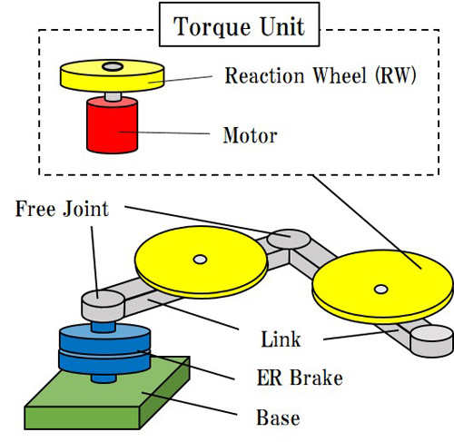 Posture Control of Two Link Torque Unit Manipulator Considering Influence of Viscous Friction on Joints