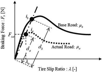 Proposal of the Tire Longitudinal Characteristics Real-Time Estimation Method