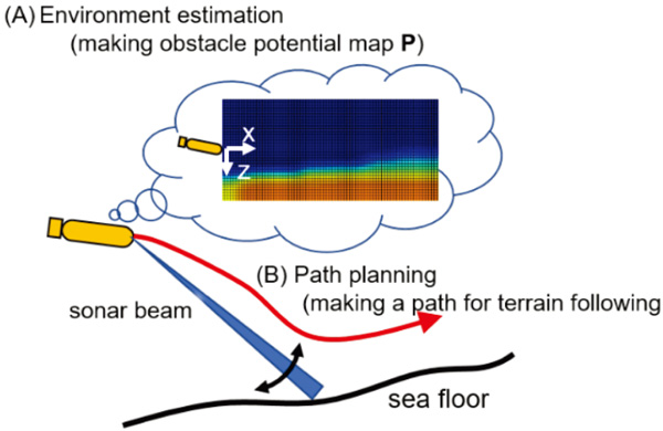 Low-Altitude and High-Speed Terrain Tracking Method for Lightweight AUVs
