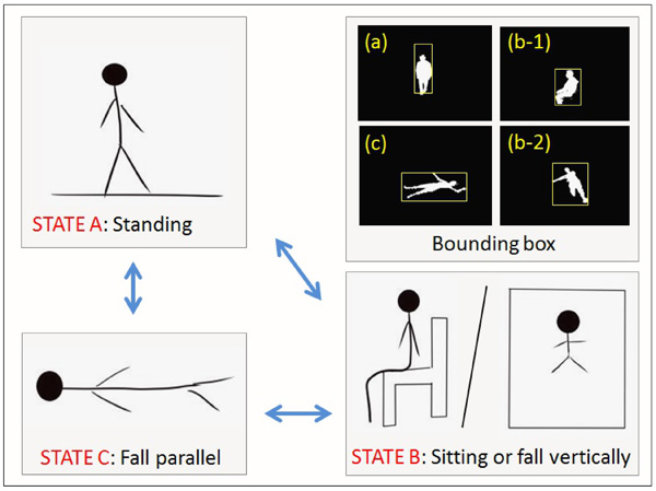 Three-States-Transition Method for Fall Detection Algorithm Using Depth Image