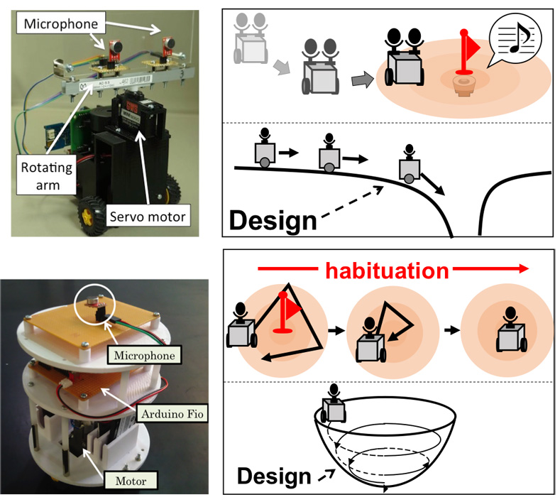 Experimental Analysis of Acoustic Field Control-Based Robot Navigation