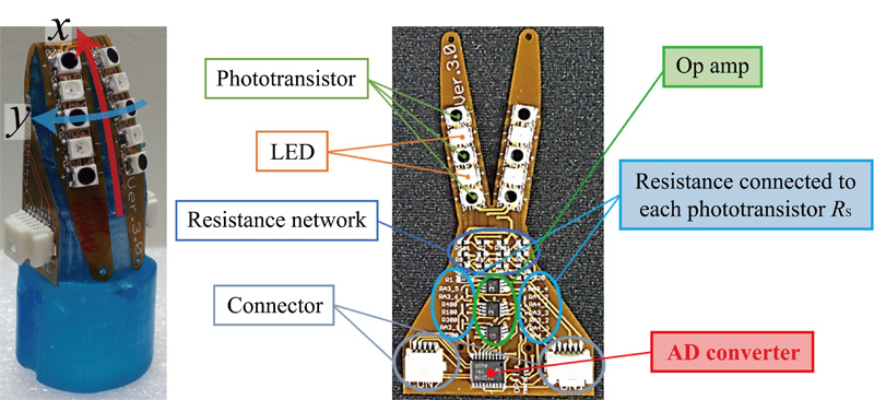 Hierarchical Proximity Sensor for High-Speed and Intelligent Control of Robotic Hand