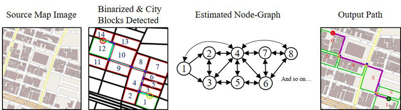 Path Planning in Outdoor Pedestrian Settings Using 2D Digital Maps