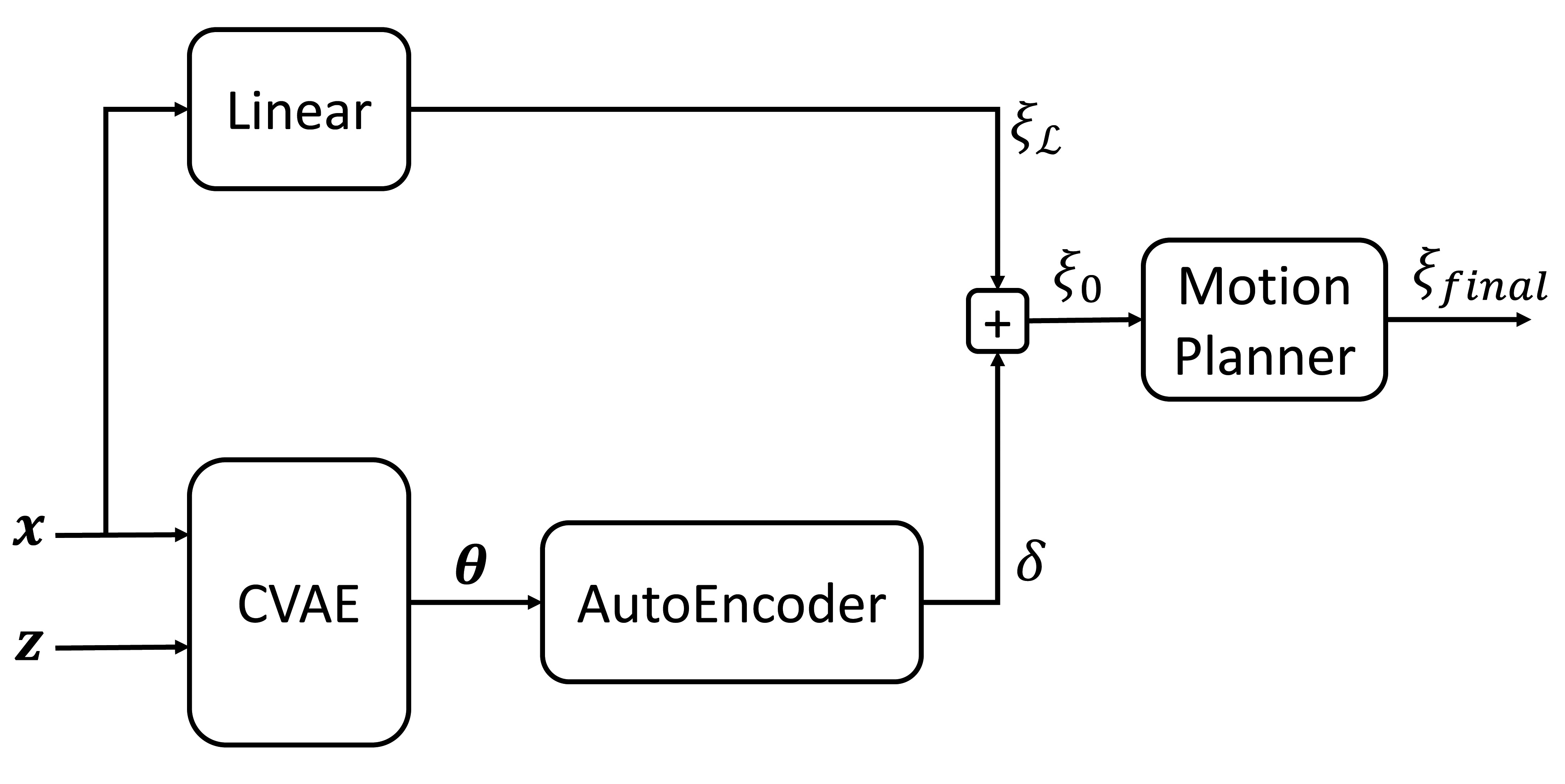 Trajectory Prediction with a Conditional Variational Autoencoder