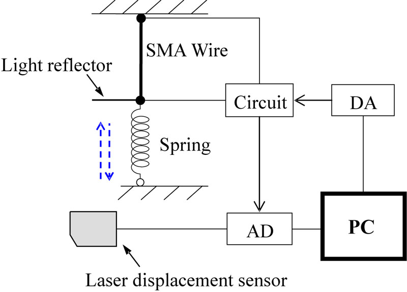 Experiment Verification and Stability Analysis of Iterative Learning Control for Shape Memory Alloy Wire
